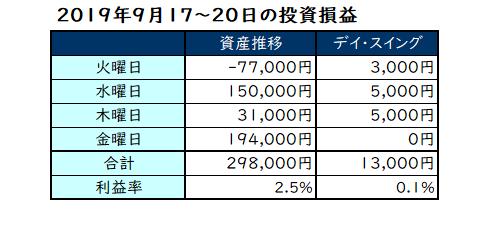 2019年第3週の投資成績