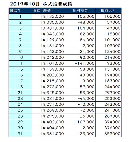 2019年10月の投資成績