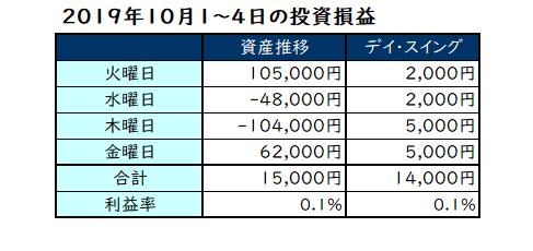 2019年10月第1週の投資成績