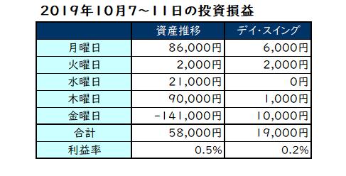 2019年10月第2週の投資成績