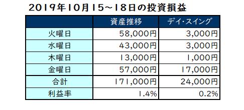 2019年10月第3週の投資成績