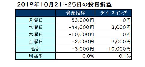 2019年10月第4週の投資成績