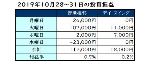 2019年10月第5週の投資成績