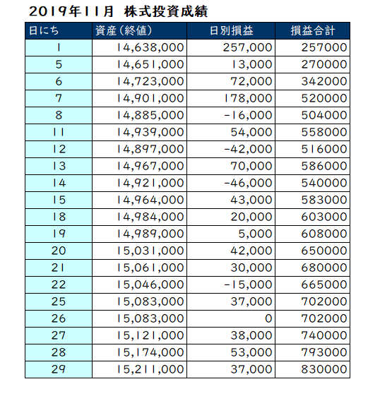 2019年11月の投資成績
