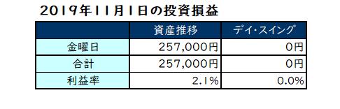 2019年11月第1週の投資成績