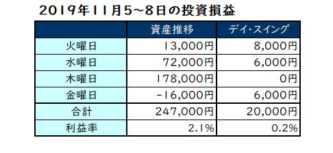 2019年11月第2週の投資成績
