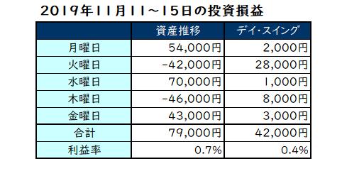 2019年11月第3週の投資成績