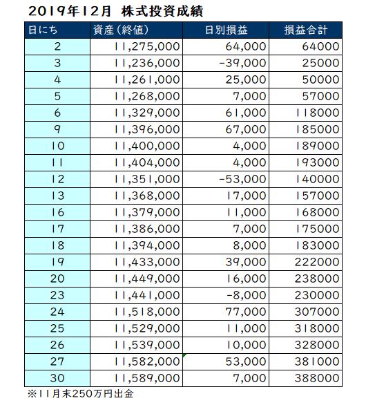 2019年12月の日別投資成績