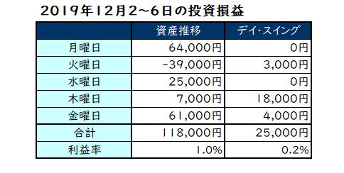 2019年12月第1週の投資成績