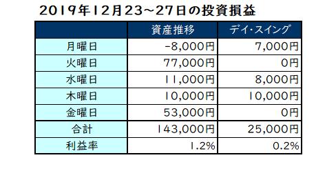2019年12月第4週の投資成績