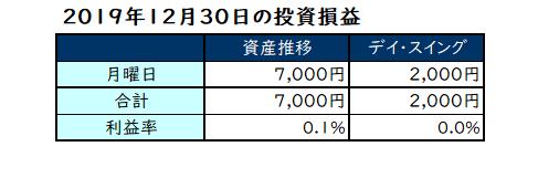 2019年12月第5週の投資成績