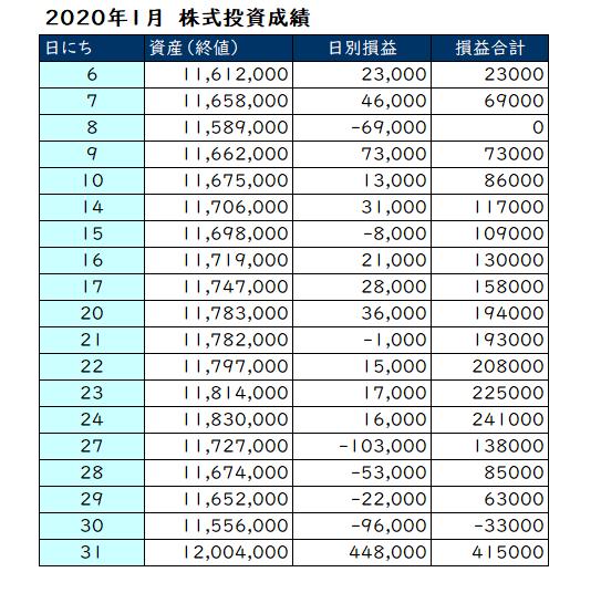 2020年1月の投資損益