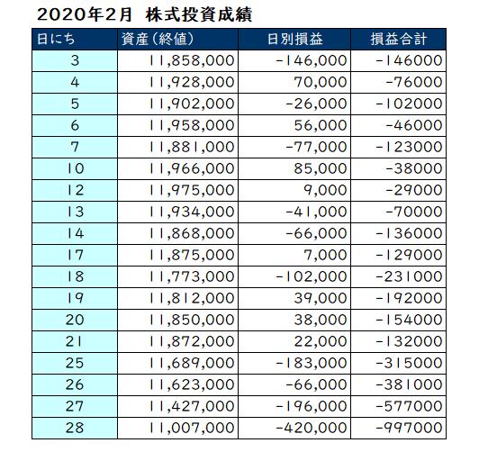 2020年2月の投資損益