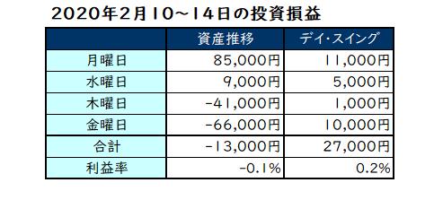 2020年2月第2週の投資成績