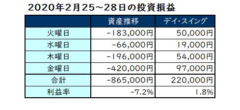 2020年2月第4週の投資成績