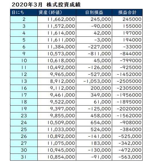 2020年3月の投資成績