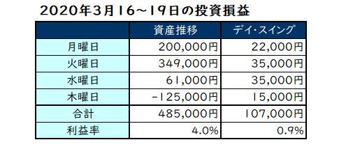 2020年3月第3週の投資成績