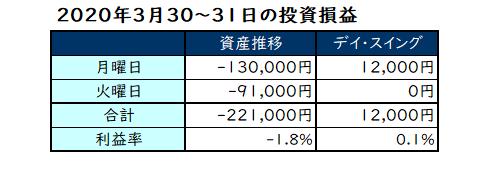 2020年3月第5週の投資成績