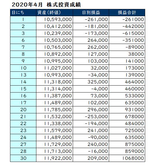 2020年4月の月間投資損益