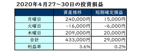 2020年4月第5週の投資成績