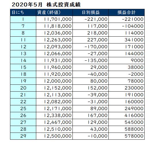 2020年5月の投資成績