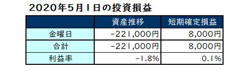 2020年5月第1週の投資成績