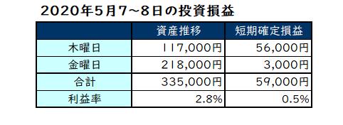 2020年5月第2週の投資成績