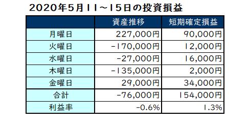 2020年5月第3週の投資成績
