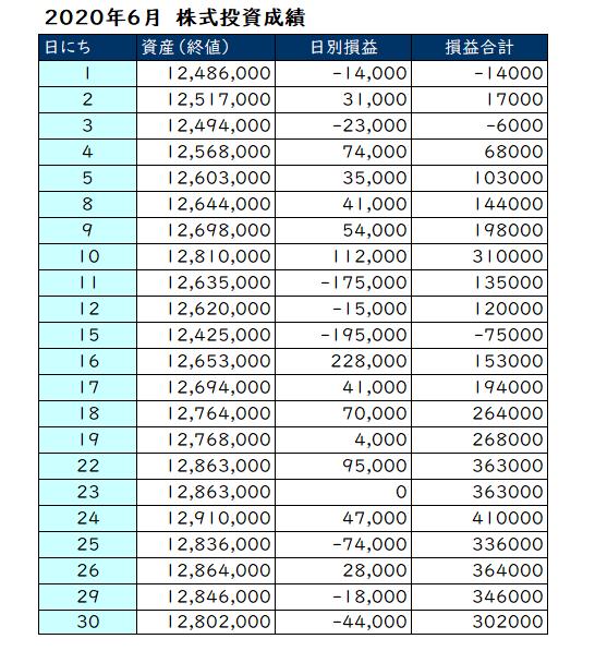 2020年6月の投資成績
