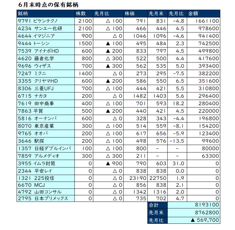 2020年6月の保有株一覧