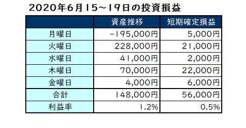 2020年6月第3週の投資成績