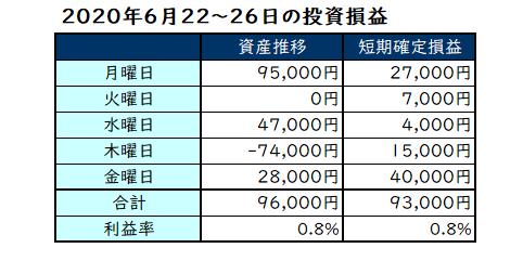 2020年6月第4週の投資成績