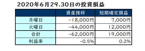 2020年6月第5週の投資成績
