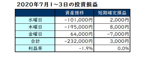 2020年7月第1週の投資成績