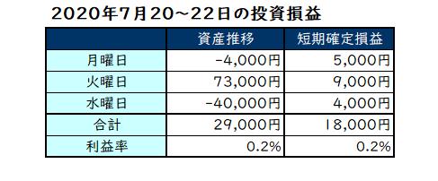 2020年7月第4週の投資成績