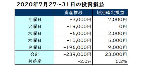 2020年7月第5週の投資成績