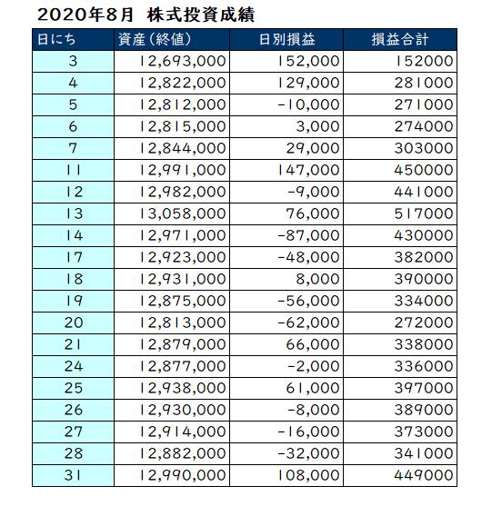 2020年8月の投資成績