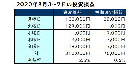 2020年8月第1週の投資成績