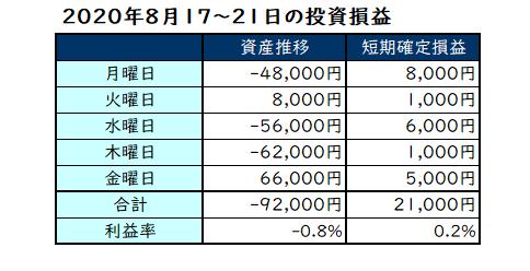 2020年8月第3週の投資成績