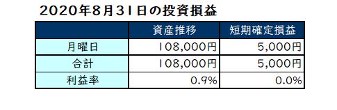 2020年8月第5週の投資成績