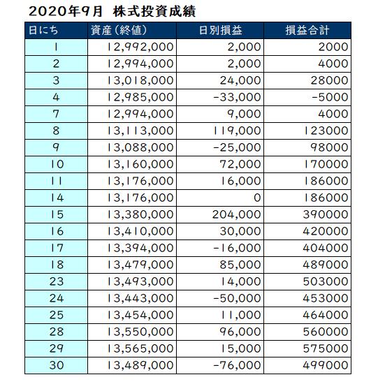 2020年9月の投資成績