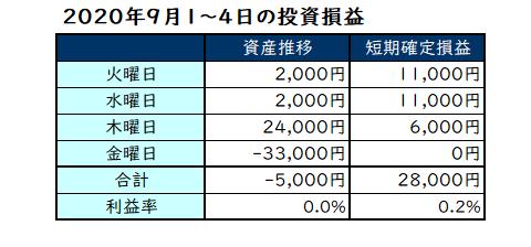 2020年9月第1週の投資成績