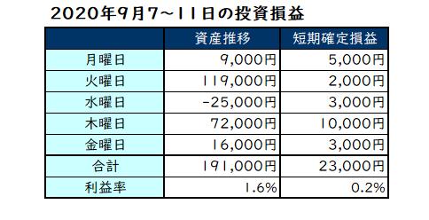 2020年9月第2週の投資成績