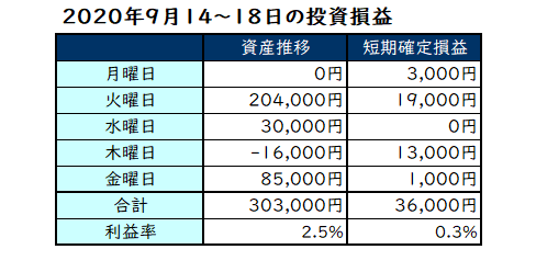 2020年9月第3週の投資成績