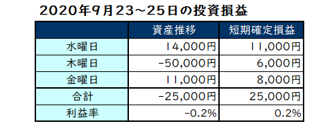 2020年9月第4週の投資成績