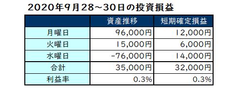 2020年9月第5週の投資成績