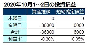 2020年10月第1週の投資成績