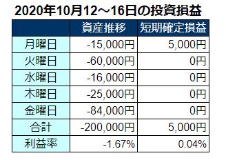 2020年10月第3週の投資成績
