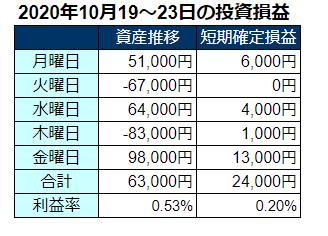 2020年10月第4週の投資成績