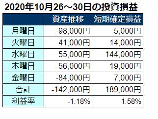 2020年10月第5週の投資成績